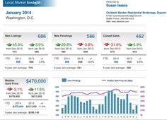 February DC Real Estate Market Update