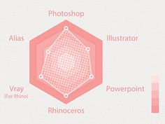 Radar Chart designed by ADI. Graph Design, Chart Design, Grafico Radar, Cv Infographic, Radar Chart, Annual Report Design, Competitive Analysis, Project Proposal, Ui Elements