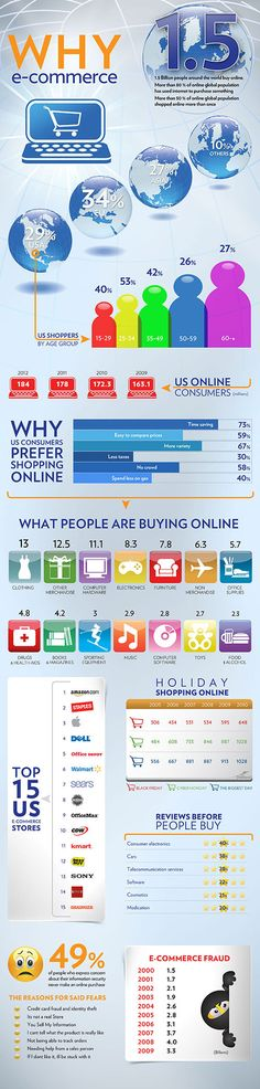 Why E-Commerce? #infographic #ecommerce