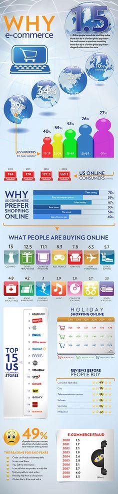 ¿Por qué el comercio electrónico? #infografia #infographic #ecommerce