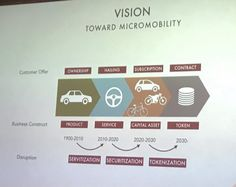 "Anders V. Jensen on Twitter: ""Vision for moving towards micromobility - maybe utilizing #Blockchain in the future to achieve mobility #Techfestival via @asymco https://t.co/QPMMw7t7eN"""