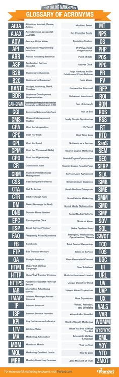 The online marketer's glossary of acronyms #infographic