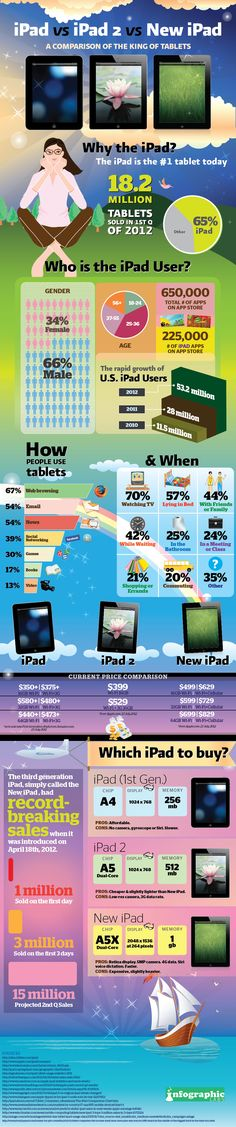 The popularity of tablets cannot be denied. Our infographic compares Apple's three tablet offerings: the original iPad, the iPad 2, and the New iPad. Find out more about the typical iPad and tablet user, and which one is right for you. Also interesting are the amazing initial figures from sales of the New iPad.