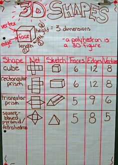 Anchor chart 3D shapes