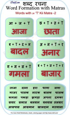 Learn to Read Hindi for Kids.Learn to read 4 Letter Hindi Words - Lesson Basic Hindi words and word formation without Matras made very easy for kids and beginners. Worksheets For Class 1, Hindi Worksheets, Reading Worksheets, Alphabet Worksheets, Rhyming Words, Vocabulary Words, Hindi Language Learning, Word Formation, Hindi Alphabet