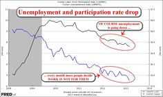 Unemployment is only falling since people are dropping out of the labor force.