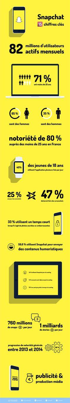 L'infographie du jour : 15 chiffres clé sur Snapchat - Grazia