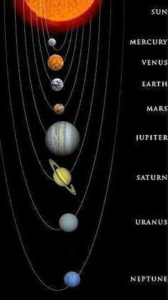 The Sun & Planets