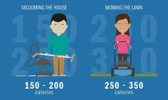 Can you guess which household chore burns 300 calories?