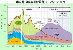 日本人は「人口急減の恐怖」を知らなすぎる | TKO木本の「基礎から知りたい」 | 東洋経済オンライン | 経済ニュースの新基準