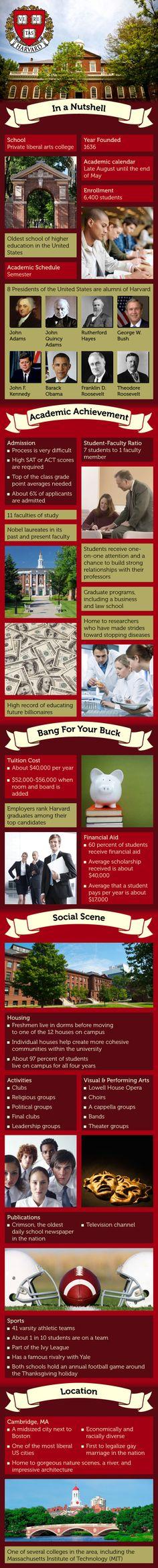 Harvard University Infographichttp://www.mapsofworld.com/pages/usa-universities/infographics/harvard-university-infographic/