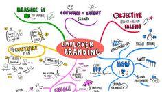Il modello dellemployer branding e levoluzione nel mondo del lavoro