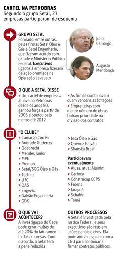 Setal fecha acordo com Cade e delata cartel em obras da Petrobras - 20/03/2015 - Poder - Folha de S.Paulo