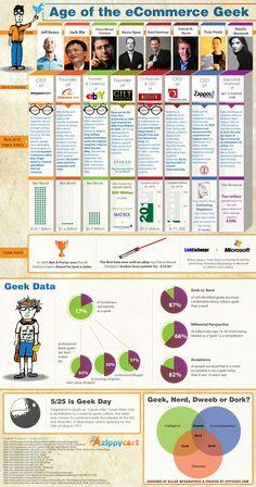 Les plus belles réussites du e-commerce sont le fait de passionnés, légèrement Geek sur les bords. Découvrez-les grâce à cette infographie…