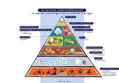de actieve voedingsdriehoek - Google zoeken