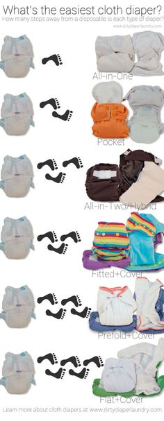 New to cloth diapers- a guide to cloth diaper styles and how they each compare to a putting on a disposable diaper.  From www.dirtydiaperlaundry.com.