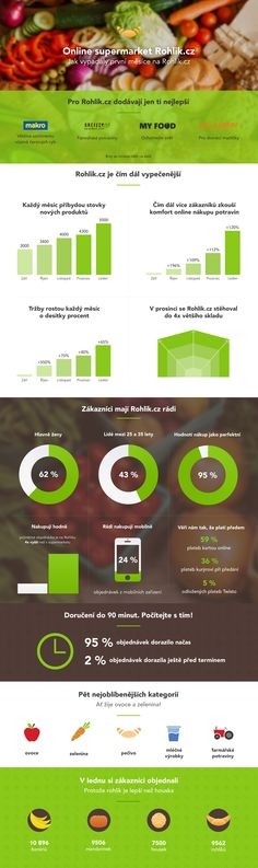 Rohlik.cz - statistics from September 2014 to January 2015