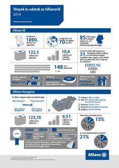 Tények és adatok az Allianzról 2014