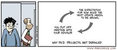 PHD Comics: The Avoidance Cycle    This is also accurate for a Master's project that is currently going into semester 5....