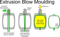 Blow moulding diagrams Plastic Moulding, Mould Design, Plastic Design, Blow Molding, Work Inspiration, Vacuum Forming, Diy Tools, Joinery, Silicone Molds
