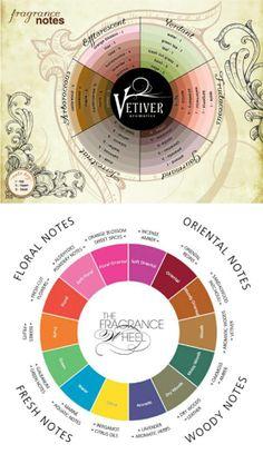 Fragrance wheel.