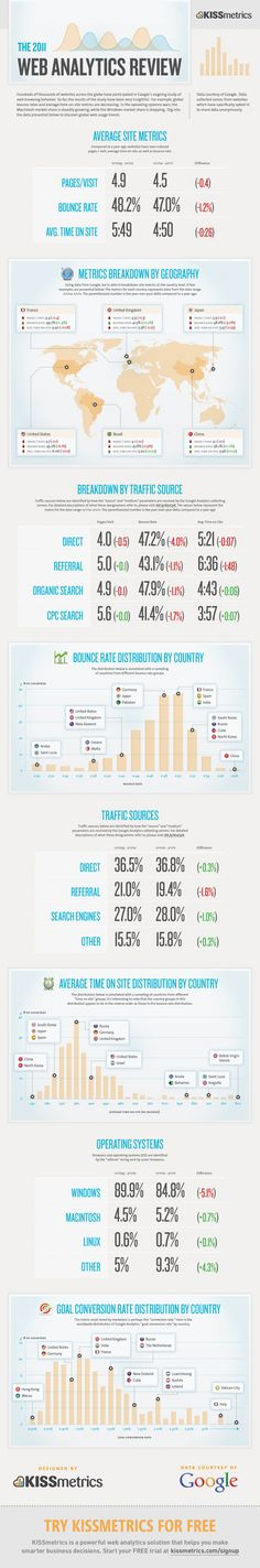 The 2011 Web Analytics Review-  Google's ongoing study of web browsing behavior.
