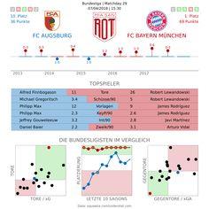 Vorschau: FC Augsburg – FC Bayern München – Miasanrot.de