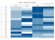 Master Personality Typology Survey Report: Results & Analyses (MBTI) The tables below present the relationships between MBTI and other personality typologies. Personality Chart, Personality Psychology, Myers Briggs Personality Types, Mbti Compatibility, Mbti Charts, Birth Order, Estj, Hogwarts Houses, Infp