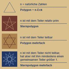 Die Teilereigenschaften natürlicher Zahlen. Die geometrischen Entsprechungen sind die wichtigsten Symbole der Hermetik. http://tetraktys.de/einfuehrung-1.html