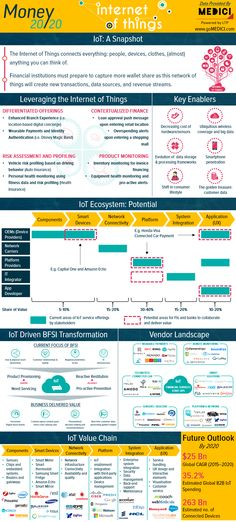 The potential of IoT across financial services + examples of prominent players in the market
