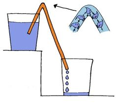 Experiment sobre l'aigua