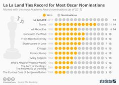 Infographic: La La Land Ties Record for Most Oscar Nominations | Statista