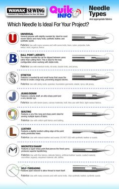 Needle infographic - what does each needle look like and when should it be used