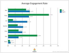 Paid Promotion Affects Engagement Differently By Post Type: Average Engagement Rate Facebook News, Facebook Marketing, Social Media Marketing, Social Advertising, Customer Engagement, Search Engine Marketing, Videos, Link, Infographic