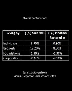 Giving USA 2012 Annual Report Reveals Slight Nonprofit Fundraising Growth in 2011