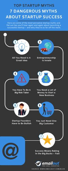 From lifestyle and innovation to fame and fortune, myths are found across the spectrum of startup culture. To help you separate fact from fiction, here are 7 dangerous myths about startup success. Business Planning, Business Tips, Free Email Marketing, Success Meaning, Get Rich Quick, Quick Reads, Startups, All You Need Is, Enough Is Enough
