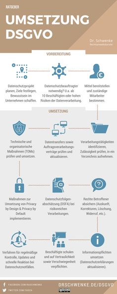 Infographic DSGVO implementation Pivoting / License cc-by-nd Business Marketing, Content Marketing, Affiliate Marketing, Online Marketing, Social Media Marketing, Online Business, Web Design, Business Website, News Blog