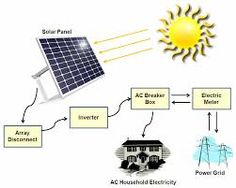 Free Residential Electricity Utilizes Renewable Energy From Solar Power, Wind Turbines, Perpetual Motion Generator Devices and other techniques for harnessing alternative energy. Solar Electric System, Electric Box, Solar Energy System, Solar Panel Inverter, Solar Panels, Utility Services, Power Generator, Solar Installation, Renewable Energy