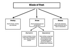 Kinds of Text: Poetry, Drama, and Prose