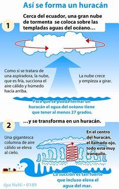 Todo lo que necesita saber de los huracanes (+infografía)