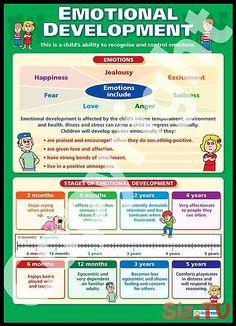 Emotional Development Chart Emotional Development School Charts Educational Posters is part of Emotional development - Child Development Stages, Development Milestones, Social Emotional Development, Social Emotional Learning, Social Skills, Child Development Activities, Childcare Activities, Child Development Psychology, Piaget Stages Of Development