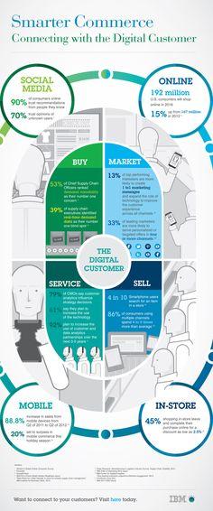 Hacia dónde va el futuro del comercio electrónico