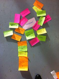 Fmp Stage 02 Initial Idea Generation Mind Map Generation Initials