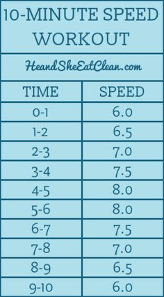SPEED WORKOUT Looking for a quick workout for after your lifting session? This Speed Workout is one treadmill workout that I love to do if I don't have time for a full cardio Running On Treadmill, Treadmill Workouts, Hiit, At Home Workouts, Butt Workouts, Sprinting Workouts, Simple Workouts, Walking Workouts, Treadmills
