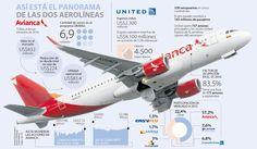 Alianza de Avianca y United no sedujo al mercado financiero Airplanes, Aviation, Aircraft, Grandchildren, Financial Statement, Continents, Memories, Colombia, Planes