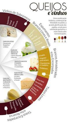 Second Hand Wine Fridge Guide Vin, Wine Infographic, Wine Cocktails, Wine Fridge, Wine Parties, In Vino Veritas, Wine Cheese, Italian Wine, Wine And Beer