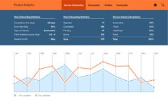 Service Onboarding data dashboard concept by IBM