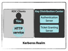 Kerberos Authentication - explain it like I'm 5