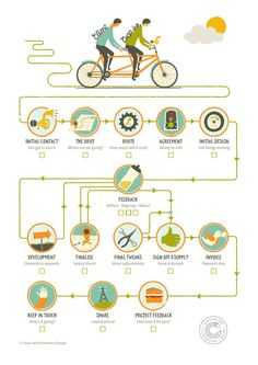 Project Journey Route Map: The proce. Flow Chart Design, Diagram Design, Map Design, Mise En Page Magazine, Process Infographic, Infographic Software, Infographic Posters, Infographic Examples, Health Infographics