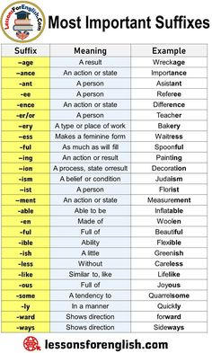 English Most Important Suffixes, Meanings and Examples Suffix Meaning Example –age A result Wreckage –ance An action or state Importance -ant A person Asistant -ee A person Referee -ence An action or state Difference -er/or A person Teacher –ery A type or English Grammar Rules, English Phonics, Teaching English Grammar, English Grammar Worksheets, English Language Learning, English Phrases, Learn English Words, English Study, Essay Writing Skills